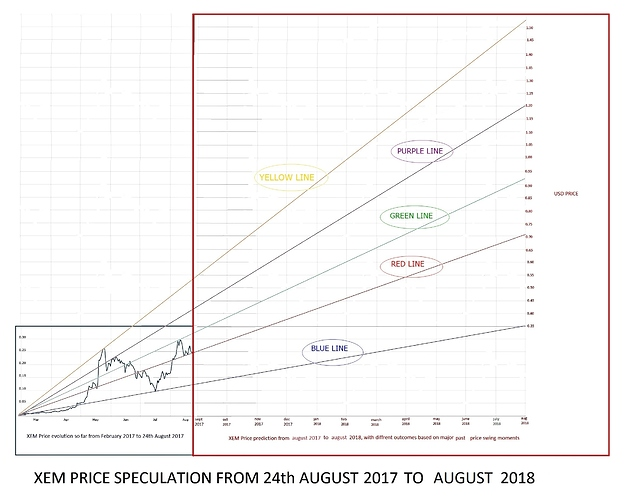 XEM price prediction up to august 2018 final