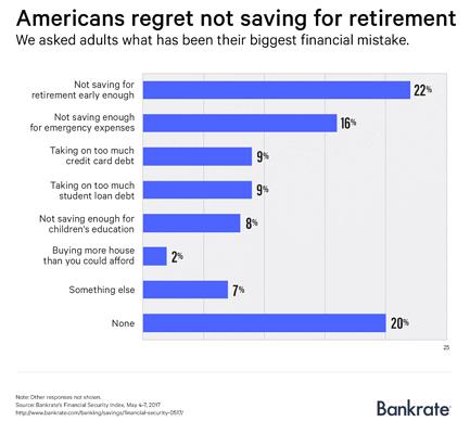 Americans_Regret_Not_Saving_Graph