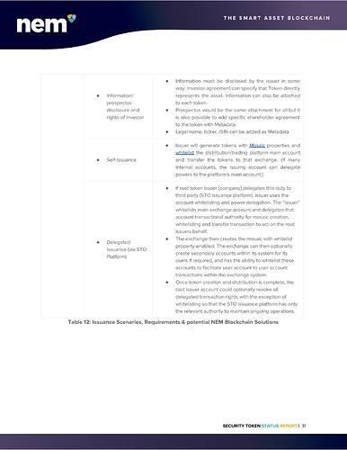 STO%20Status%20Report%20-%20NEM%20Foundation-page-032