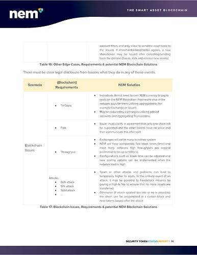 STO%20Status%20Report%20-%20NEM%20Foundation-page-037