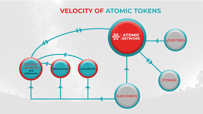 Velocity%20of%20Atomic%20Tokens
