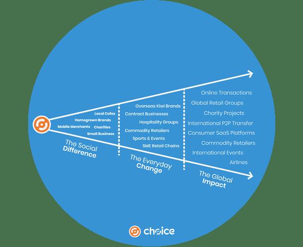 ChoiceAdoption