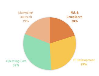Funding_Pie_Chart