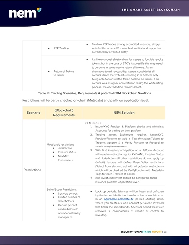 STO%20Status%20Report%20-%20NEM%20Foundation-page-034