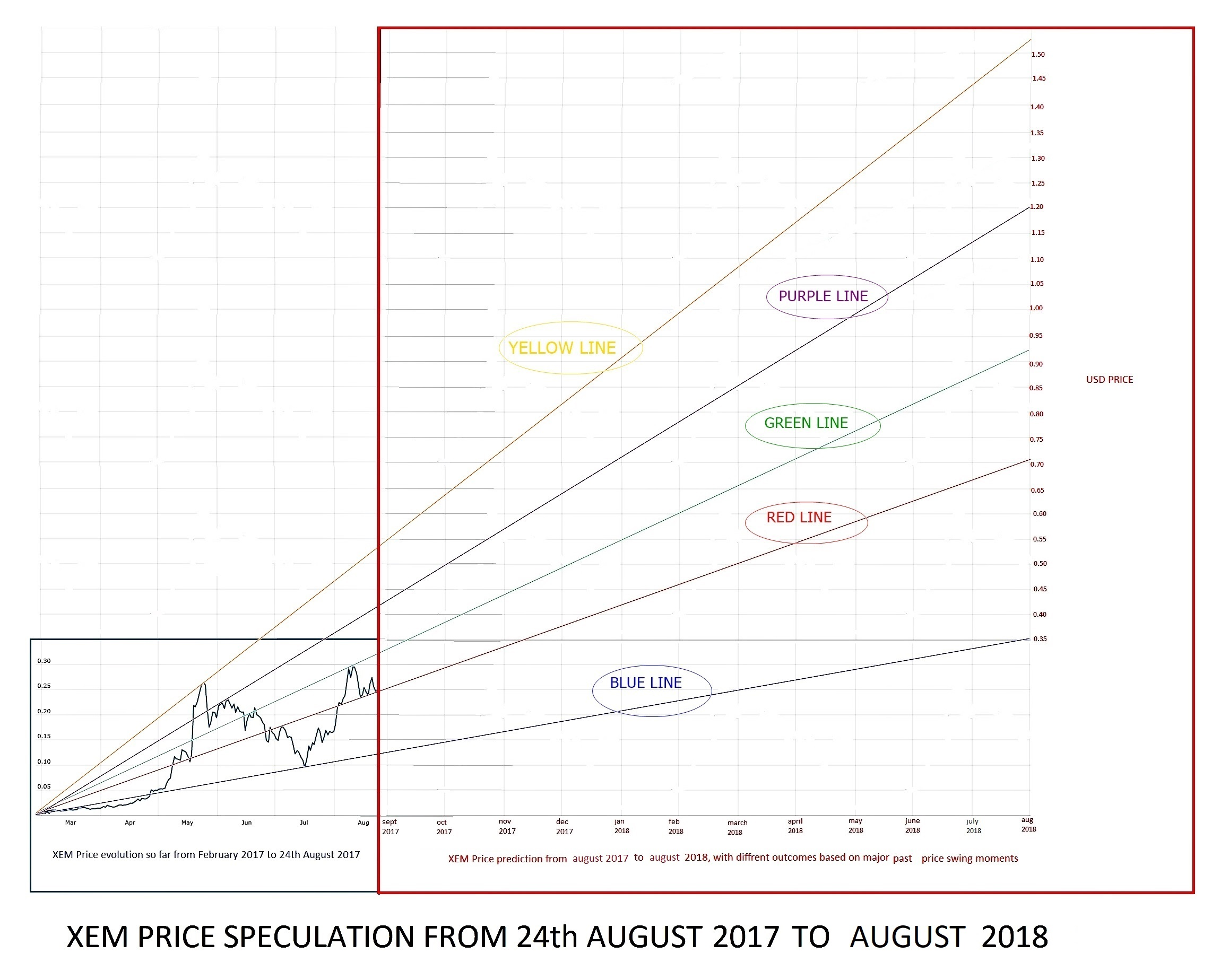 XEM Price Prediction Up To August 2018 Final2316x1848 426 KB