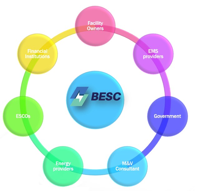 BESC%20Ecosystem