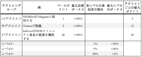 Japan%20%7C%20Community%20Bounty%20Program%20Table